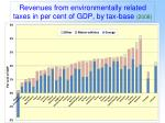 revenues from environmentally related taxes in per cent of gdp by tax base 2008