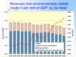 revenues from environmentally related taxes in per cent of gdp by tax base