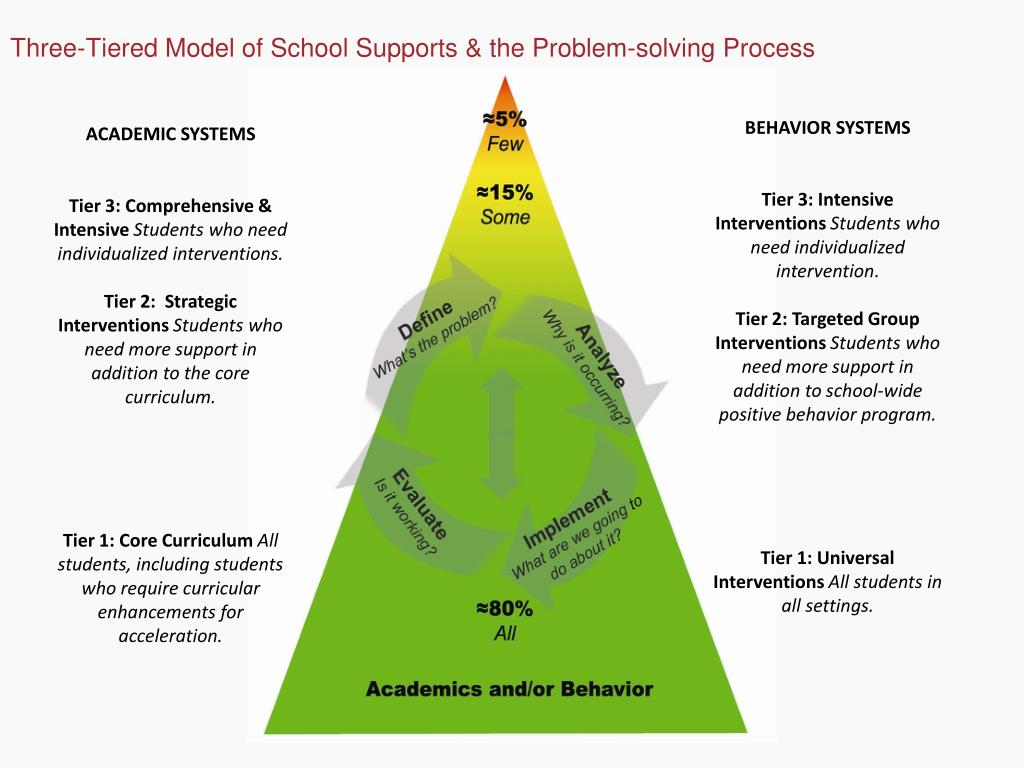 Three-Tiered Model of School Supports & the Problem-solving Process