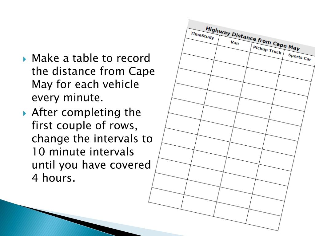 Make a table to record the distance from Cape May for each vehicle every minute.