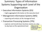 summary types of information systems supporting each level of the organization
