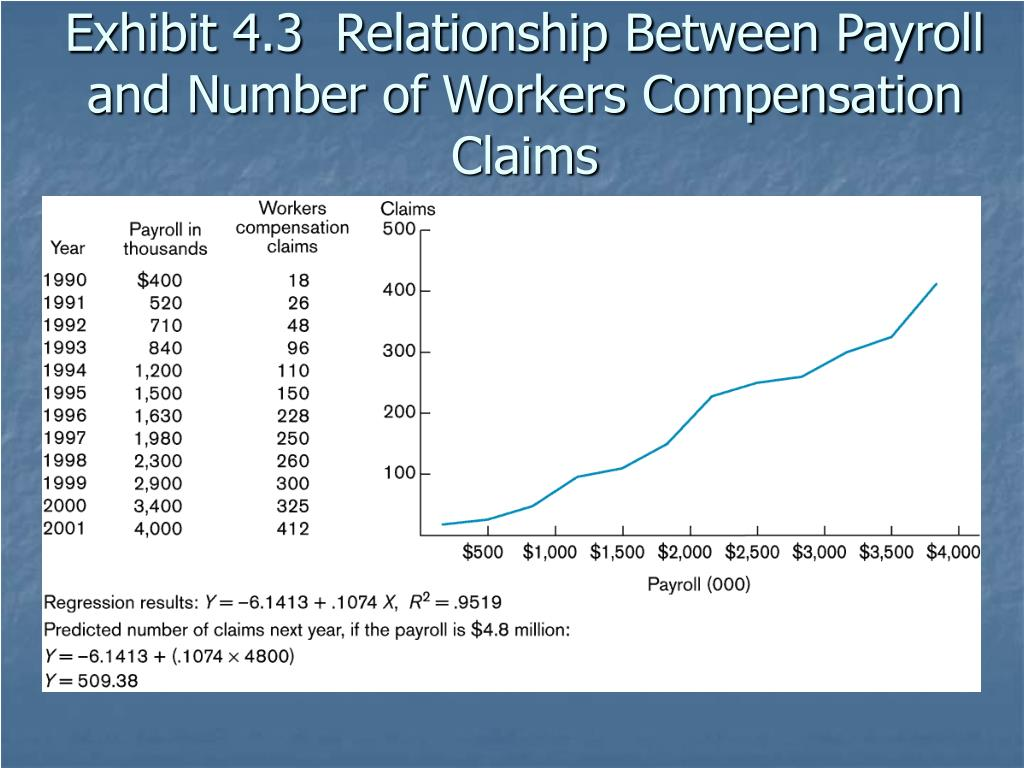 Exhibit 4.3  Relationship Between Payroll and Number of Workers Compensation Claims