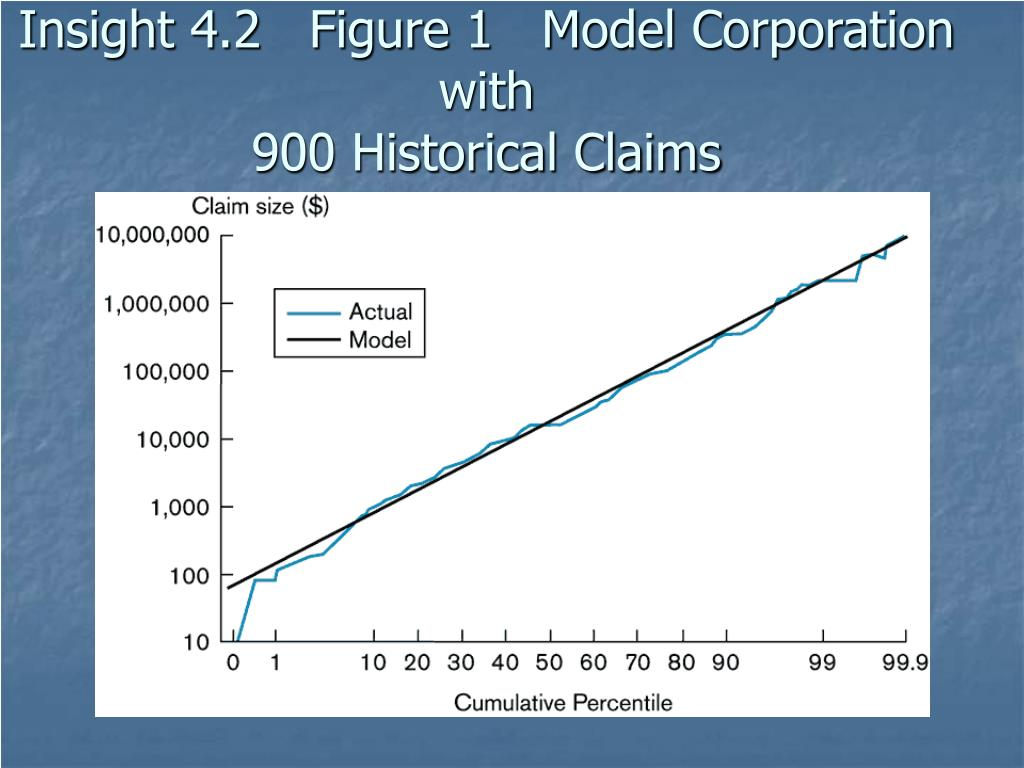 Insight 4.2   Figure 1   Model Corporation with