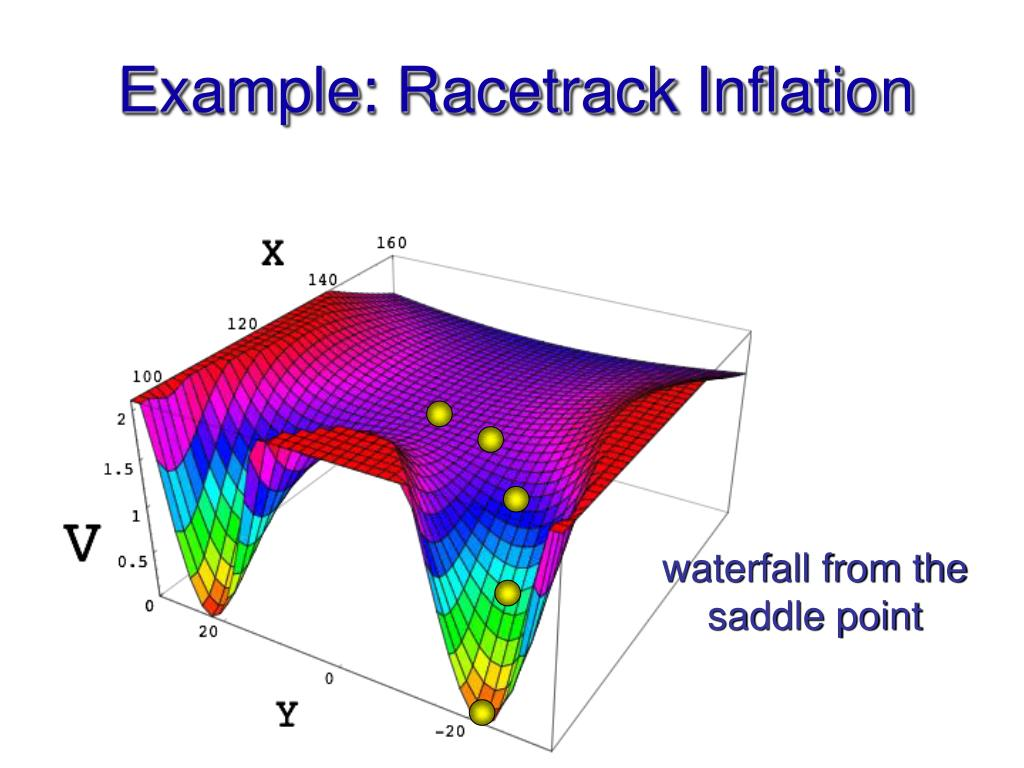 Example: Racetrack Inflation