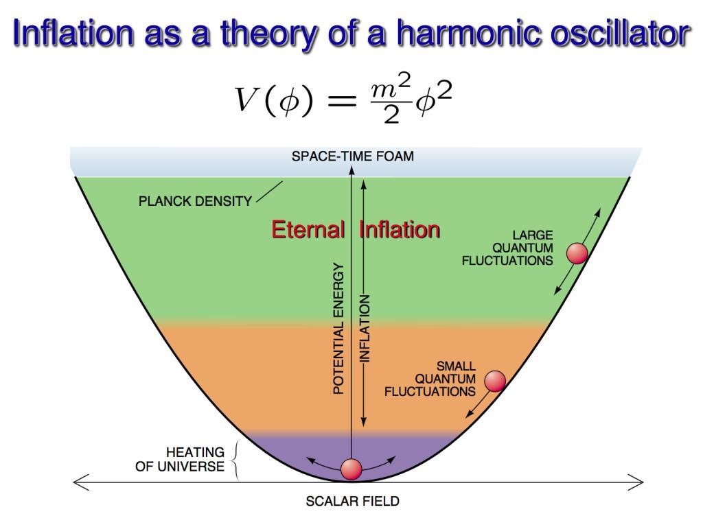 Inflation as a theory of a harmonic oscillator