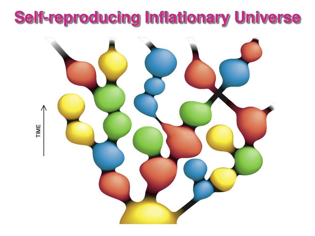 Self-reproducing Inflationary Universe