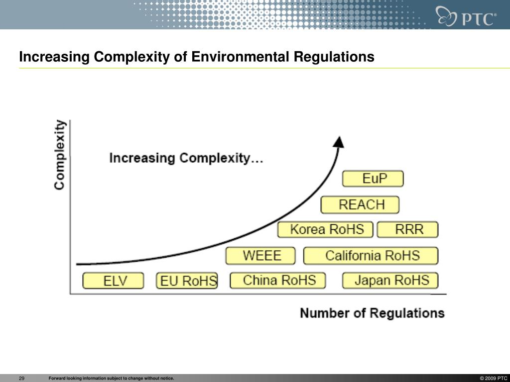 Increasing Complexity of Environmental Regulations
