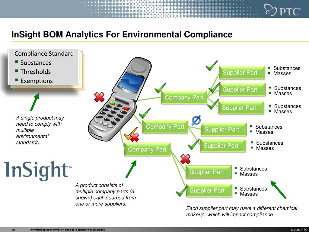 InSight BOM Analytics For Environmental Compliance