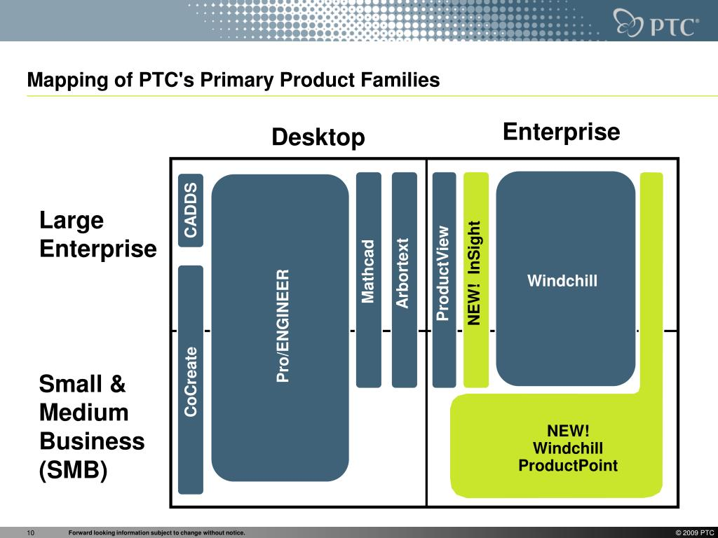 Mapping of PTC's Primary Product Families
