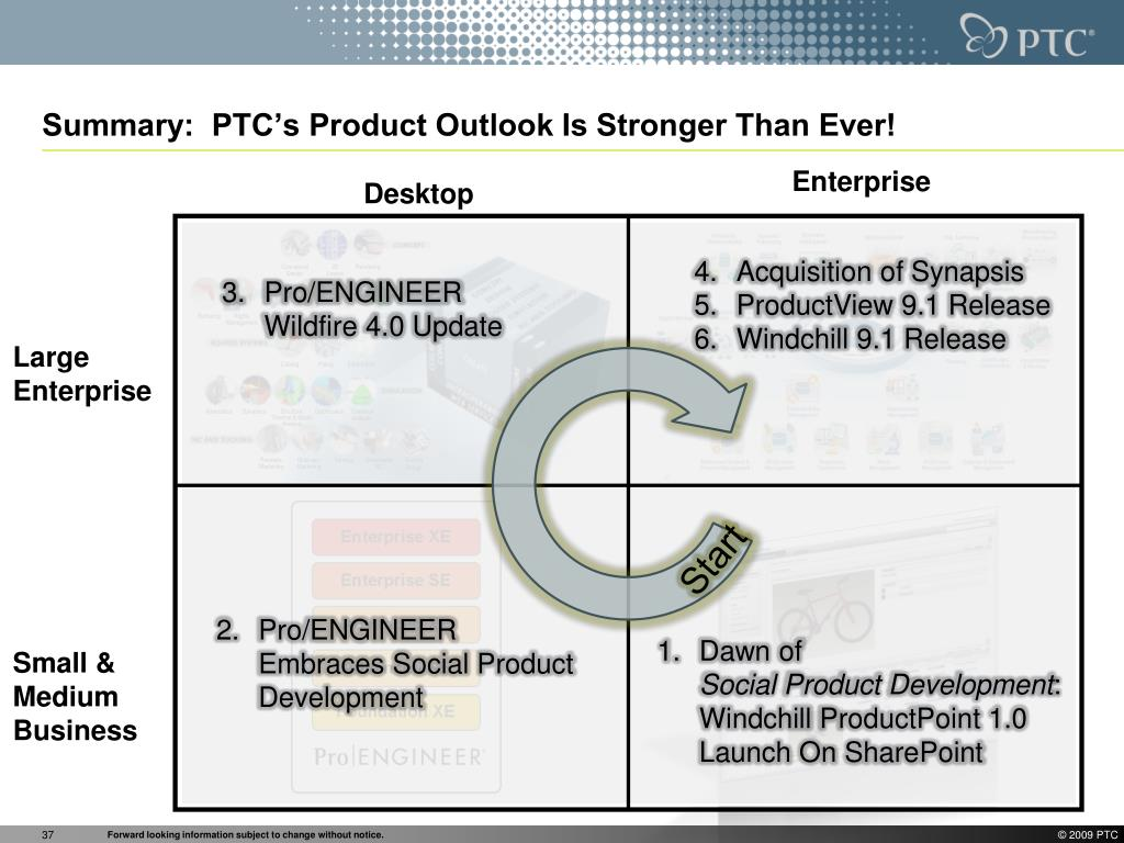 Summary:  PTC's Product Outlook Is Stronger Than Ever!