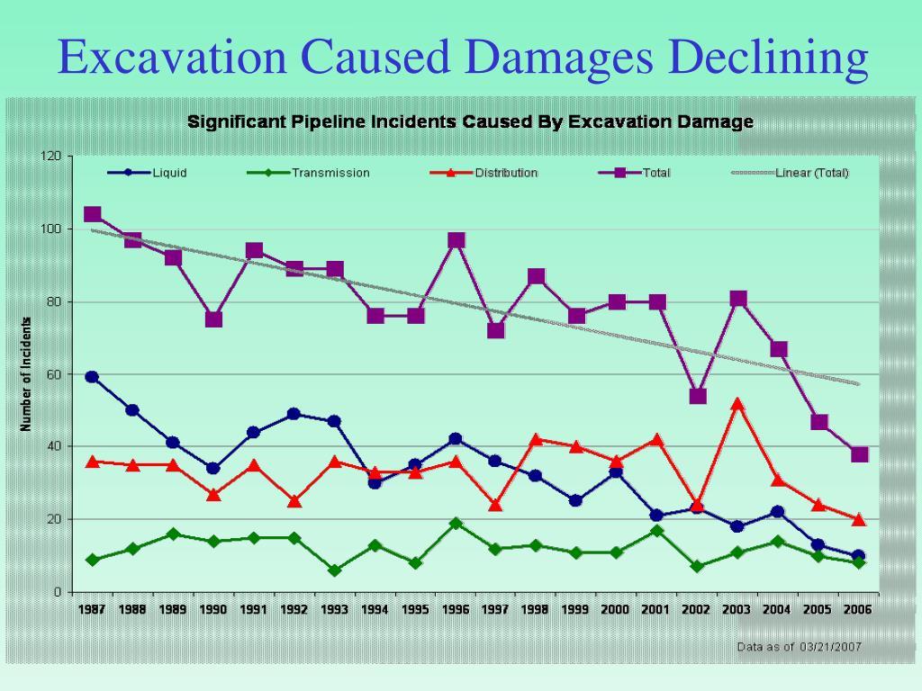 Excavation Caused Damages Declining