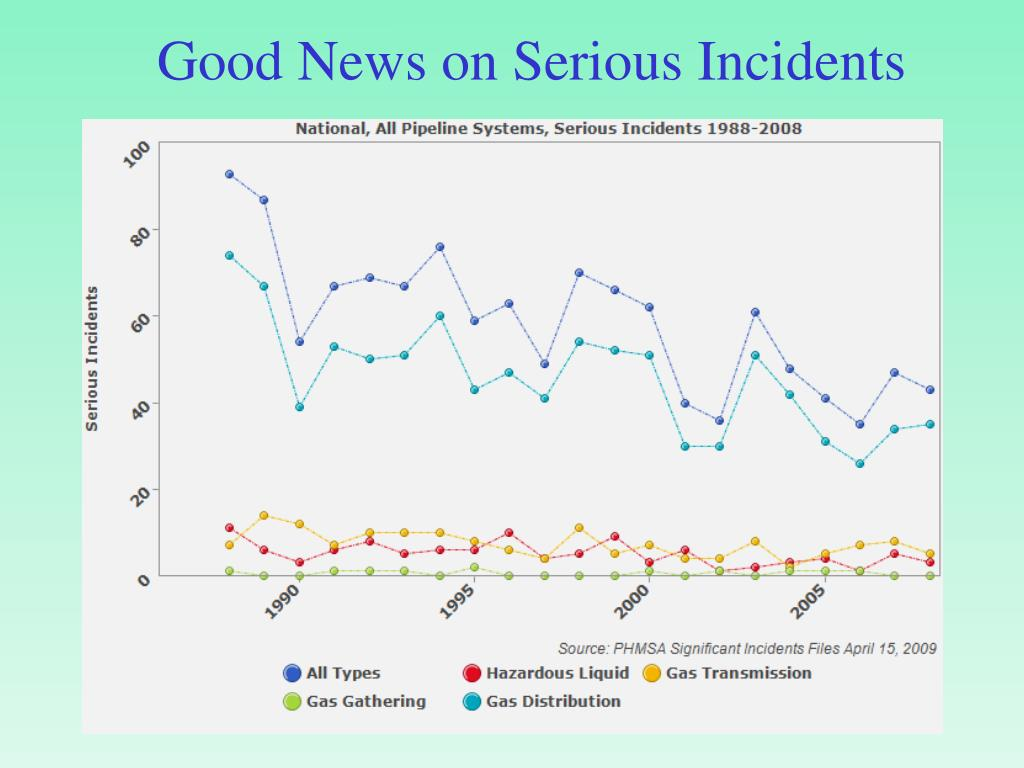 Good News on Serious Incidents