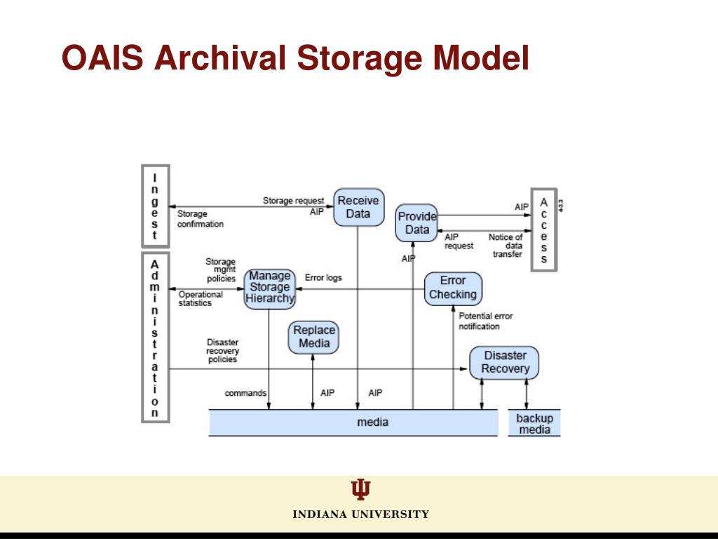 OAIS Archival Storage Model