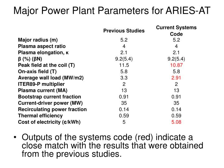 Major Power Plant Parameters for ARIES-AT