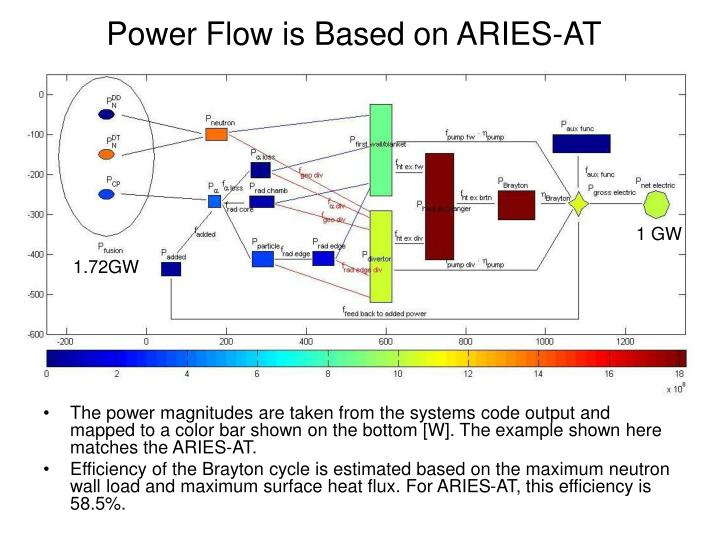 Power Flow is Based on ARIES-AT