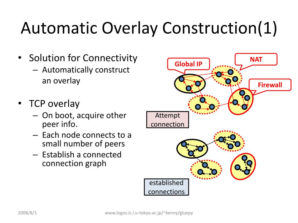 Automatic Overlay Construction(1)
