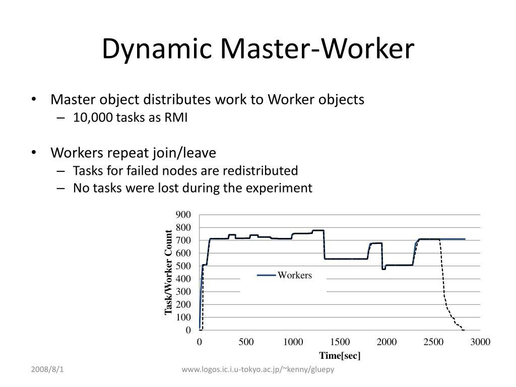 Dynamic Master-Worker