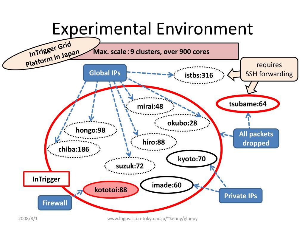 Experimental Environment