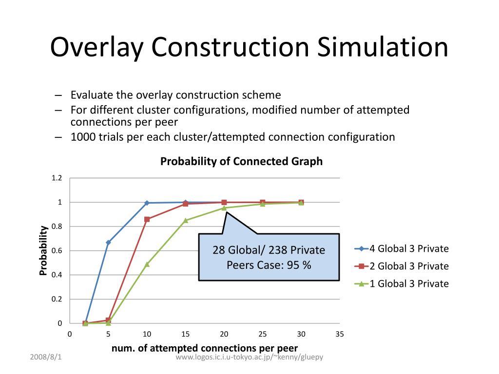 Overlay Construction Simulation