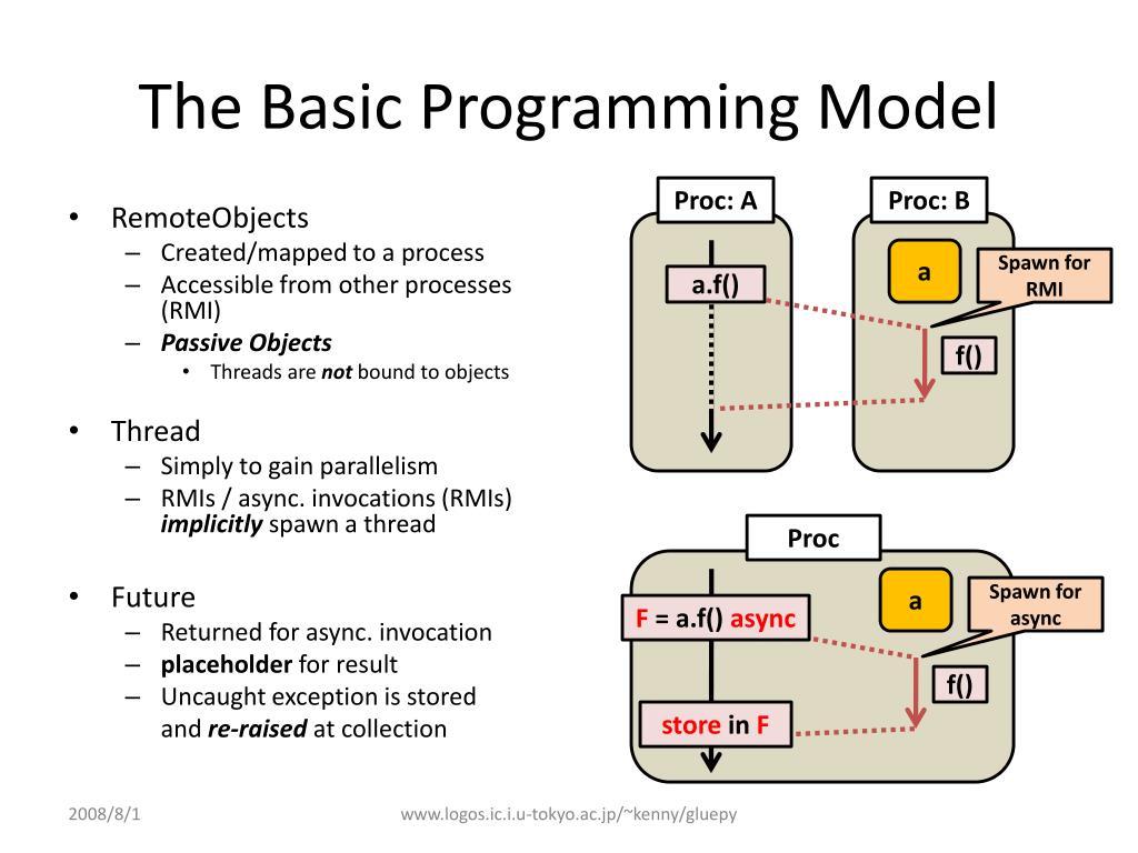 The Basic Programming Model