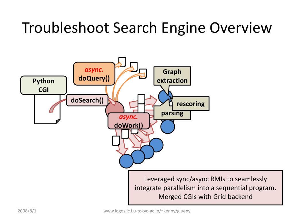 Troubleshoot Search Engine Overview