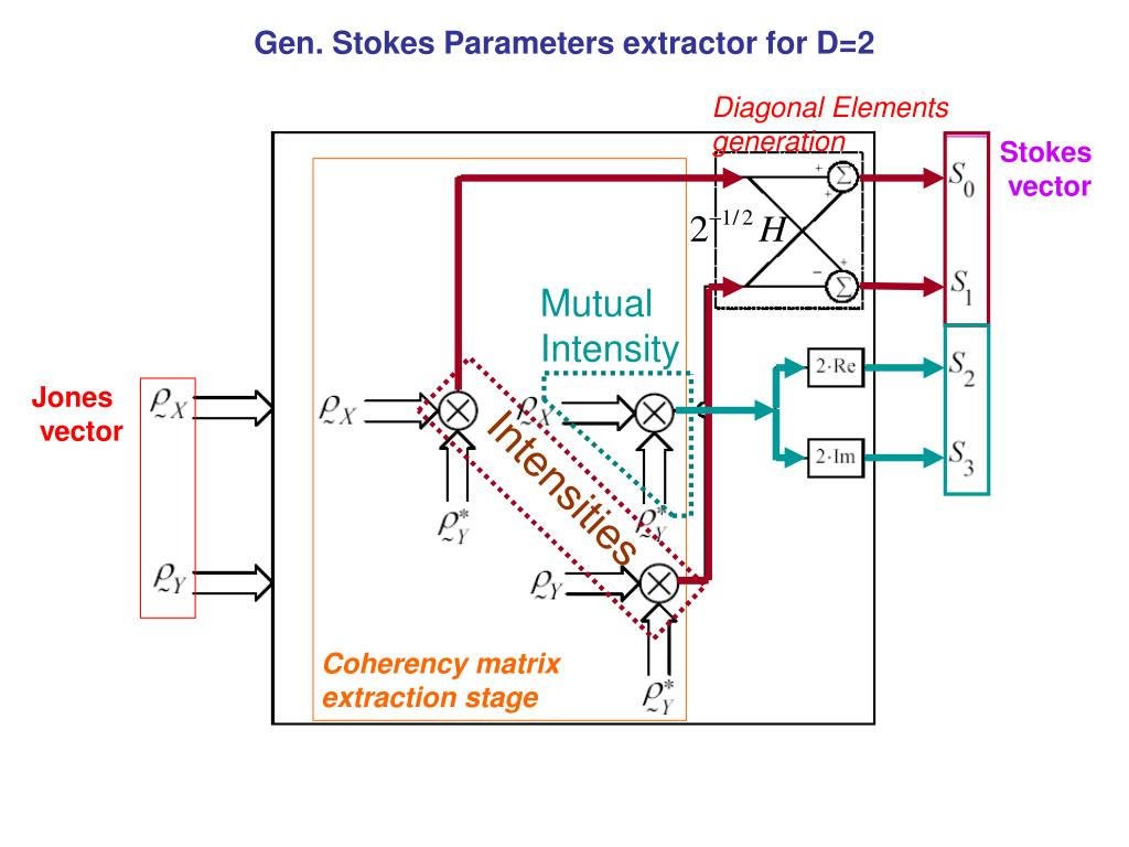 Gen. Stokes Parameters extractor for D=2