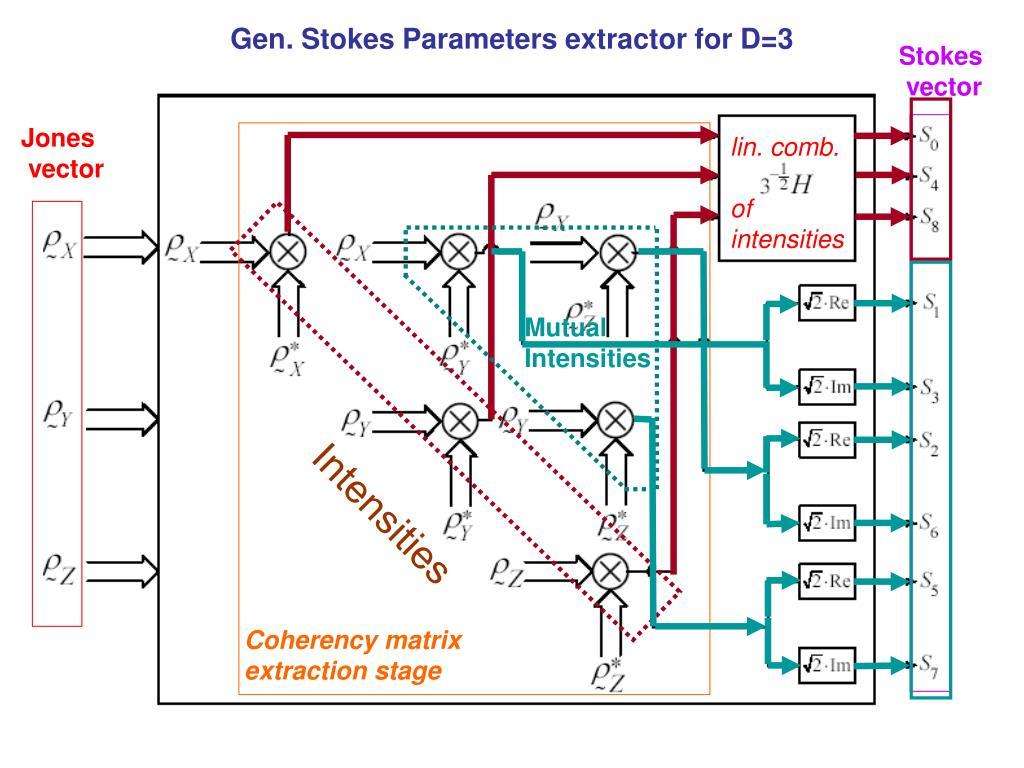 Gen. Stokes Parameters extractor for D=3