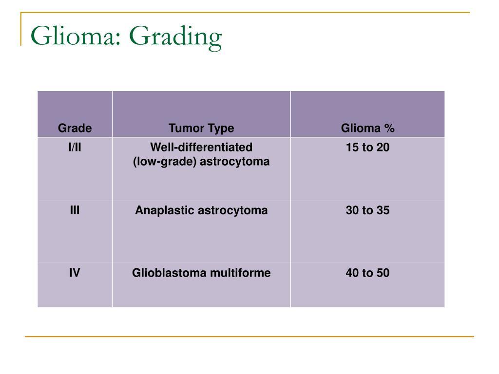 Glioma: Grading