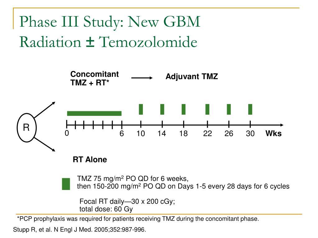 Phase III Study: New GBM