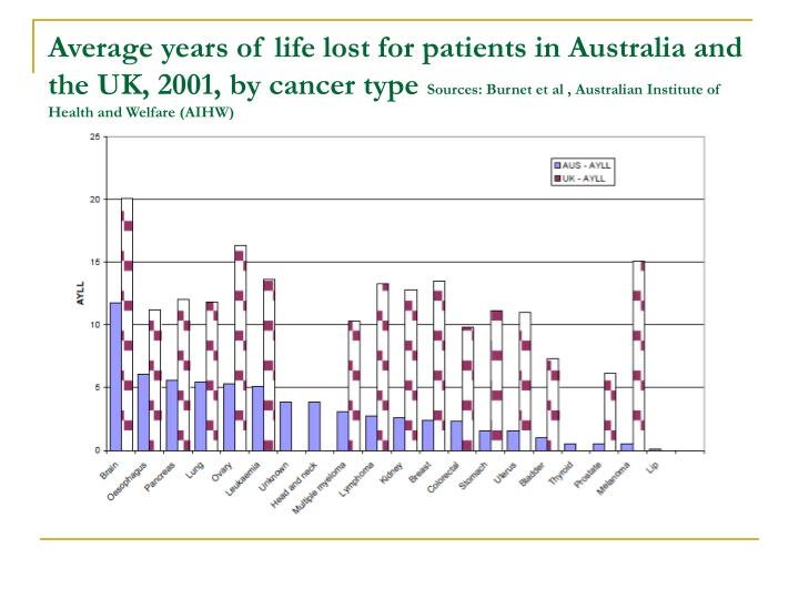 Average years of life lost for patients in Australia and the UK, 2001, by cancer type