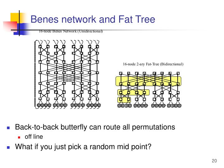 Benes network and Fat Tree