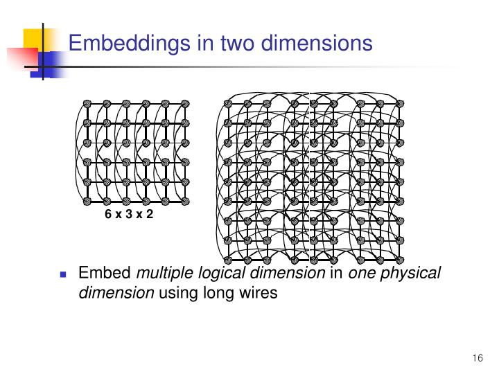 Embeddings in two dimensions