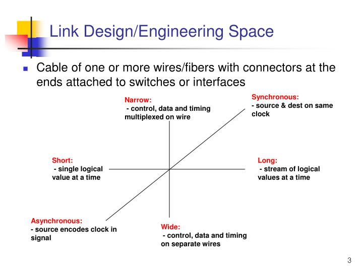 Link design engineering space