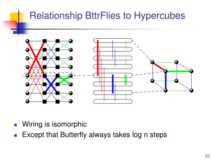 Relationship BttrFlies to Hypercubes