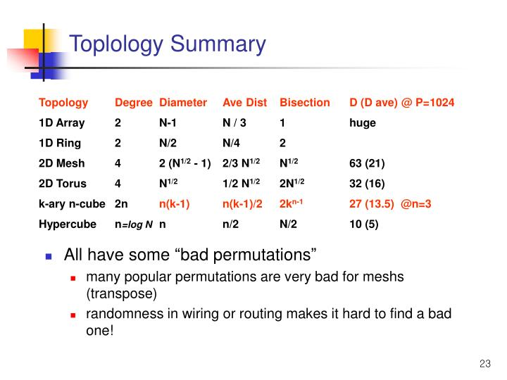 Toplology Summary