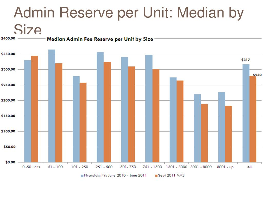 Admin Reserve per Unit: Median by Size