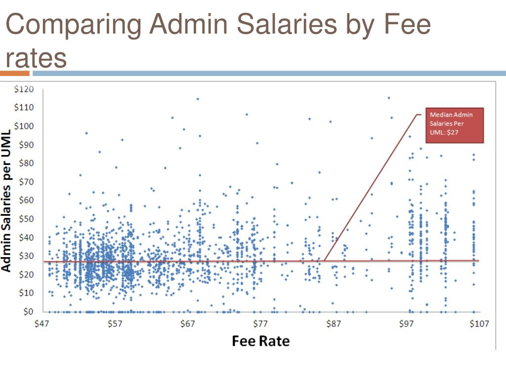 Comparing Admin Salaries by Fee rates