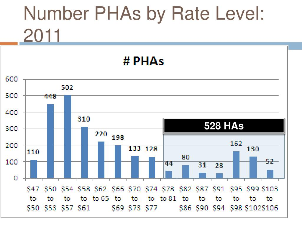 Number PHAs by Rate Level: 2011