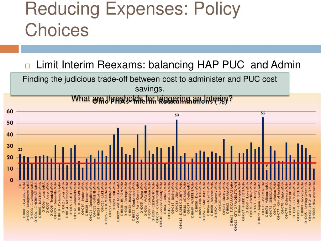 Reducing Expenses: Policy Choices