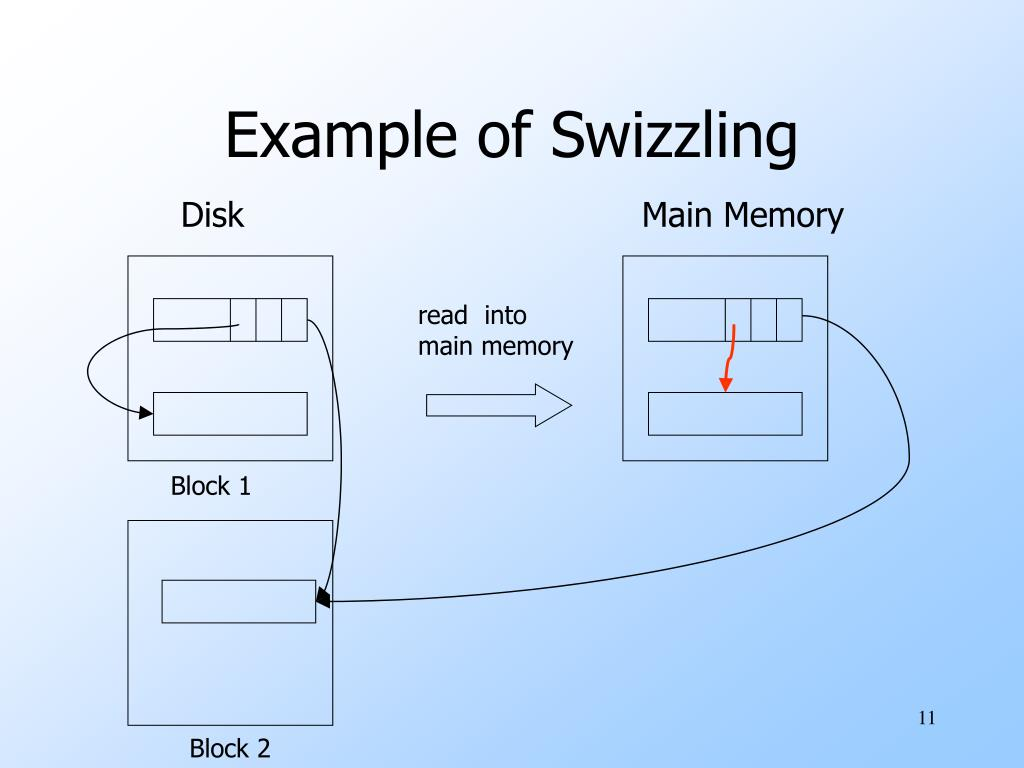 Example of Swizzling