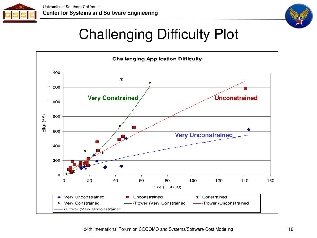 Challenging Difficulty Plot