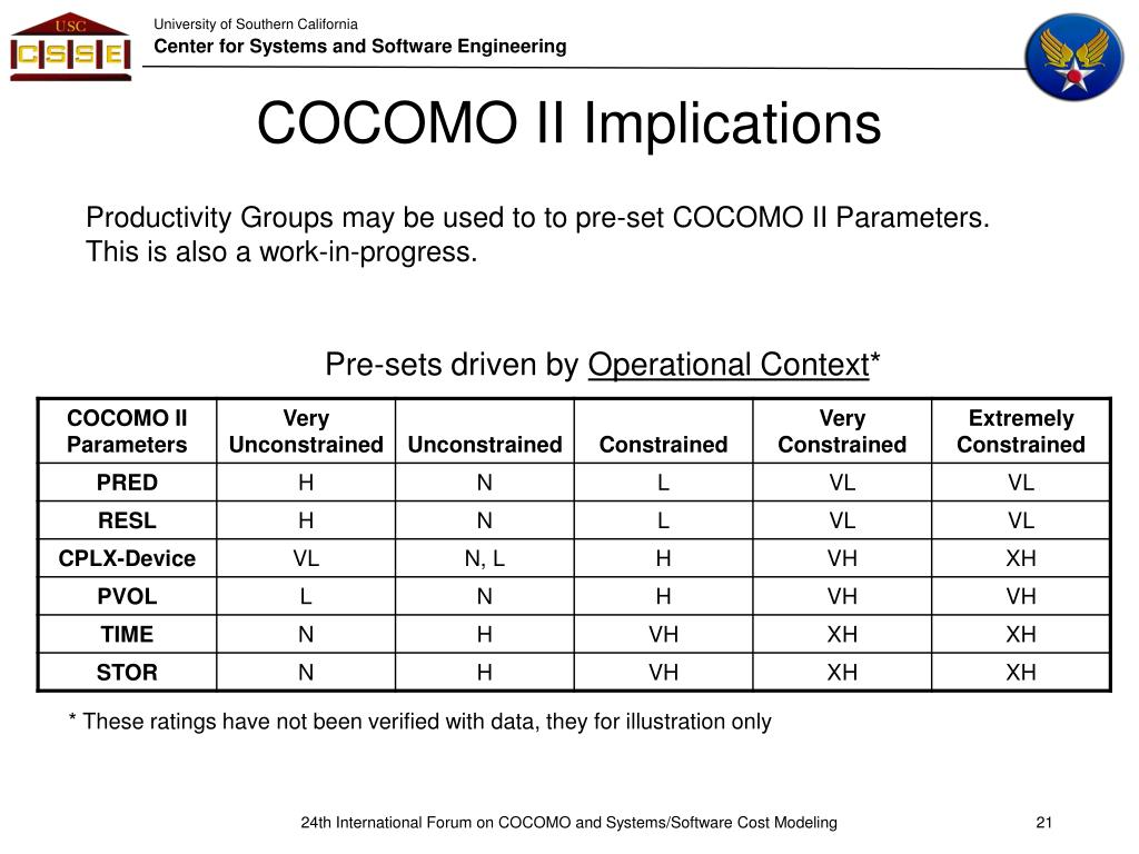 Productivity Groups may be used to to pre-set COCOMO II Parameters. This is also a work-in-progress.