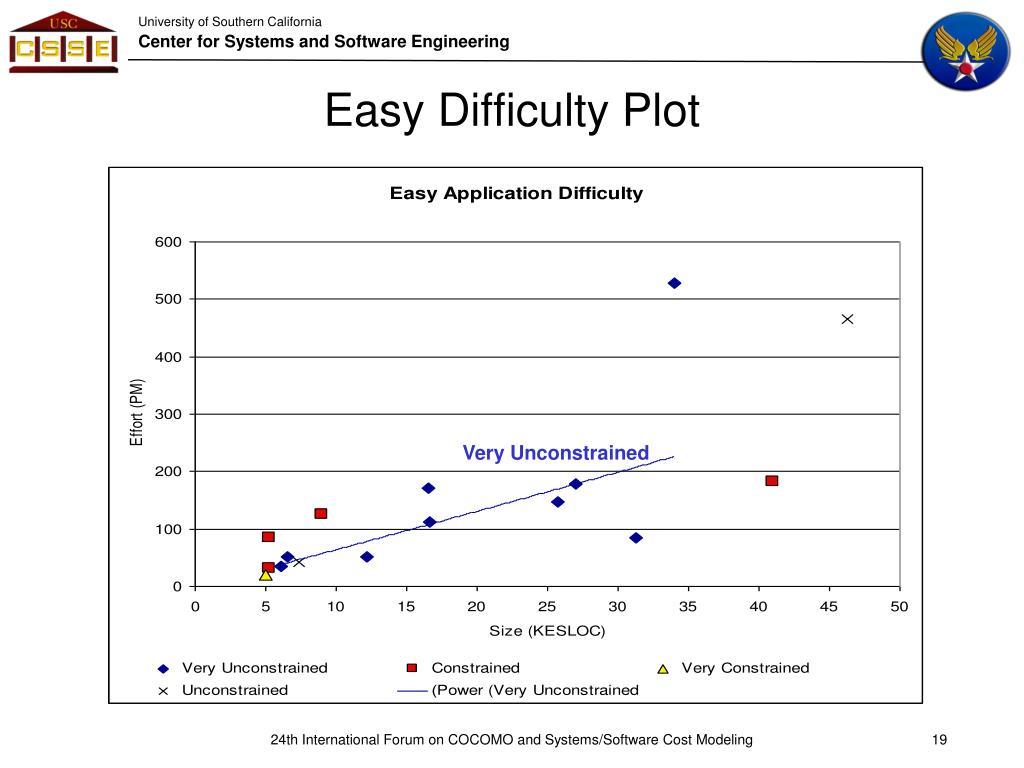 Easy Difficulty Plot