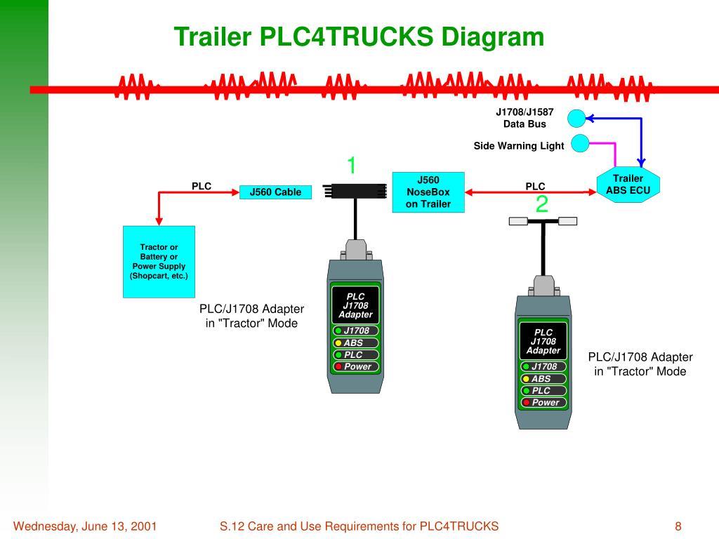 PPT - PLC4TRUCKS PowerPoint Presentation - ID:547549
