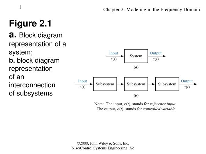 Ppt figure 21 a block diagram representation of a system b block diagramrepresentation of a systemb block diagramrepresentationof aninterconnectionof subsystems ccuart Gallery