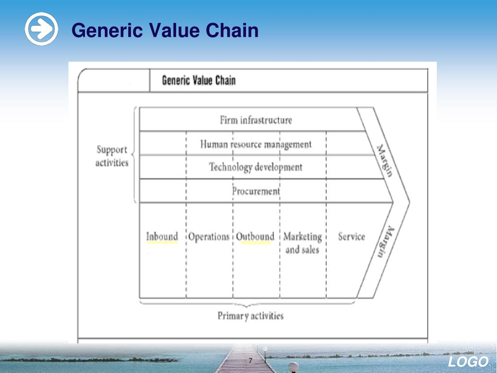 Generic Value Chain