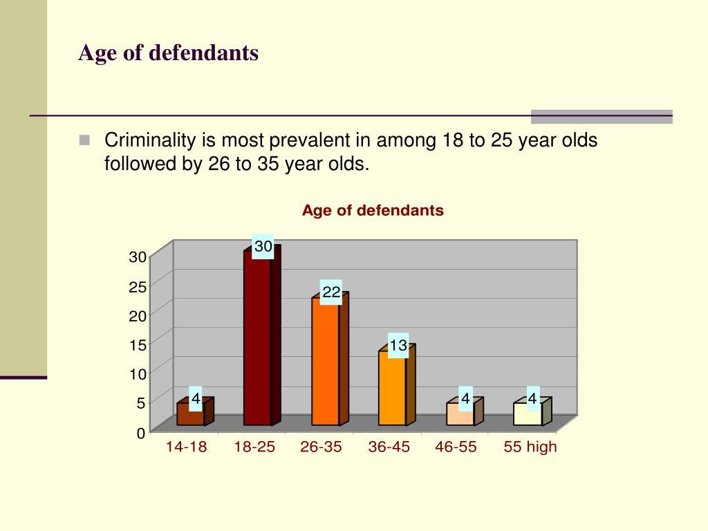 Age of defendants