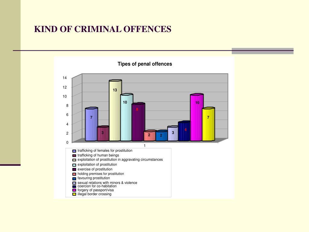 KIND OF CRIMINAL OFFENCES
