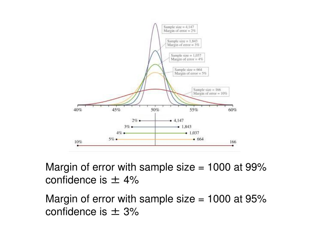 Margin of error with sample size = 1000 at 99% confidence is ± 4%