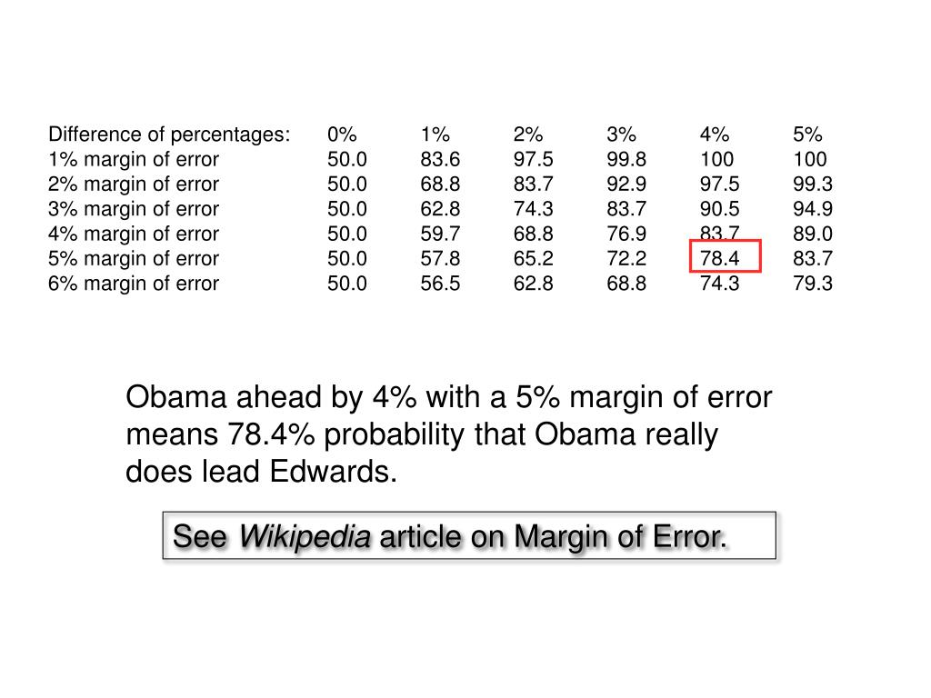 Difference of percentages: 0% 1% 2% 3% 4% 5%